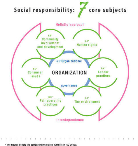 ISO 26000 = Social Responsibility in the 21st Century